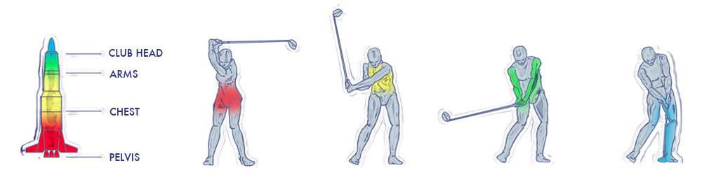 Vad är det viktigaste för alla golfare att lära sig?